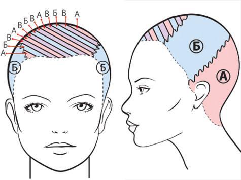 Техники окраски волос мастер класс